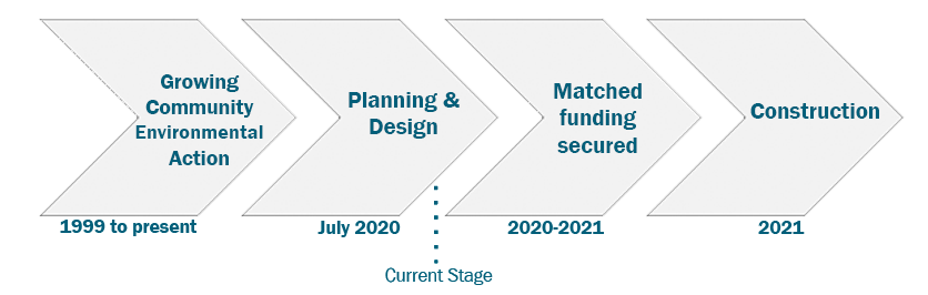 Redevelopment timeline: Growing community environmental action (1999 to present); Planning & Design (Jul 2020); (Current Stage); Matched funding secured (2020-21); Construction (2021)